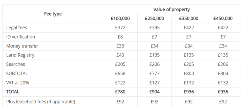 Conveyancing Fees Table