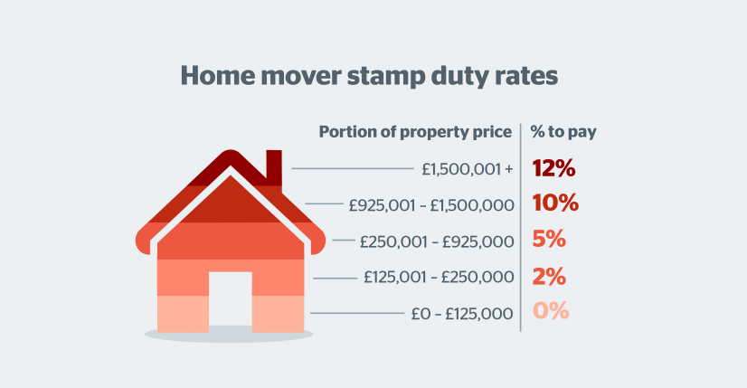 Home Mover Stamp Duty Rates Graphic