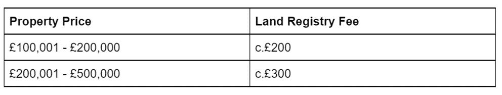 Land Registry Fees Table