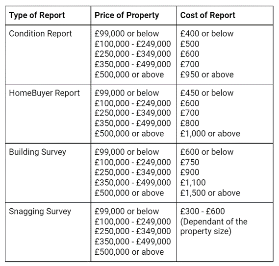 Property Survey Fees Rundown Table