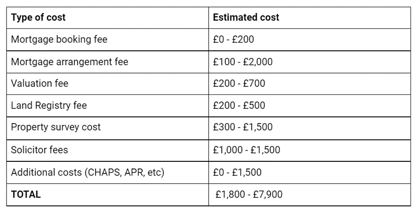 Table of the Total Costs Associated with Buying a House